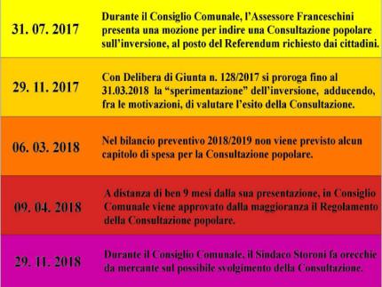 Cronologia consultazione popolare viabilità ad Ostra