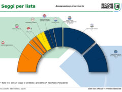 Elezioni 2020 - Assegnazione seggi Regione Marche